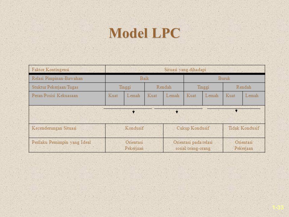 1-33 Model LPC Faktor KontingensiSituasi yang dihadapi Relasi Pimpinan-BawahanBaikBuruk Stuktur Pekerjaan/TugasTinggiRendahTinggiRendah Peran/Posisi KekuasaanKuatLemahKuatLemahKuatLemahKuatLemah Kecenderungan SituasiKondusifCukup KondusifTidak Kondusif Perilaku Pemimpin yang IdealOrientasi Pekerjaan Orientasi pada relasi sosial/orang-orang Orientasi Pekerjaan