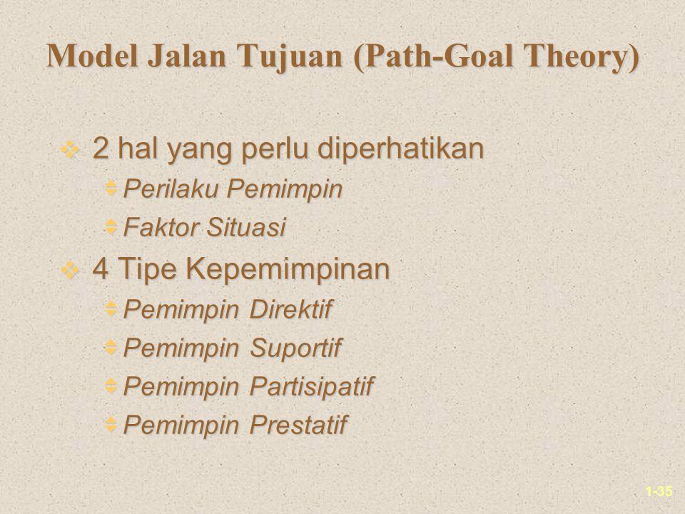 1-35 Model Jalan Tujuan (Path-Goal Theory) v 2 hal yang perlu diperhatikan  Perilaku Pemimpin  Faktor Situasi v 4 Tipe Kepemimpinan  Pemimpin Direktif  Pemimpin Suportif  Pemimpin Partisipatif  Pemimpin Prestatif