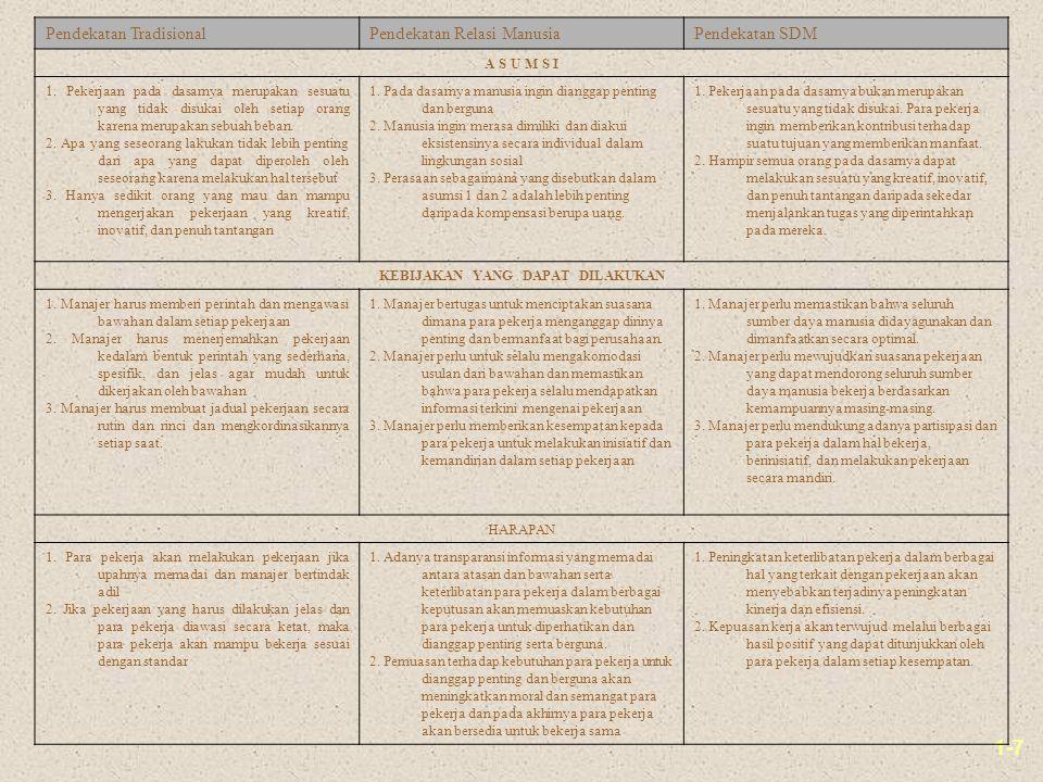 1-7 Pendekatan TradisionalPendekatan Relasi ManusiaPendekatan SDM A S U M S I 1. Pekerjaan pada dasarnya merupakan sesuatu yang tidak disukai oleh set