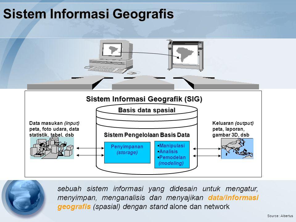 Sistem Informasi Geografis Penyimpanan (storage)  Manipulasi  Analisis  Pemodelan (modeling) Sistem Pengelolaan Basis Data Data masukan (input) pet