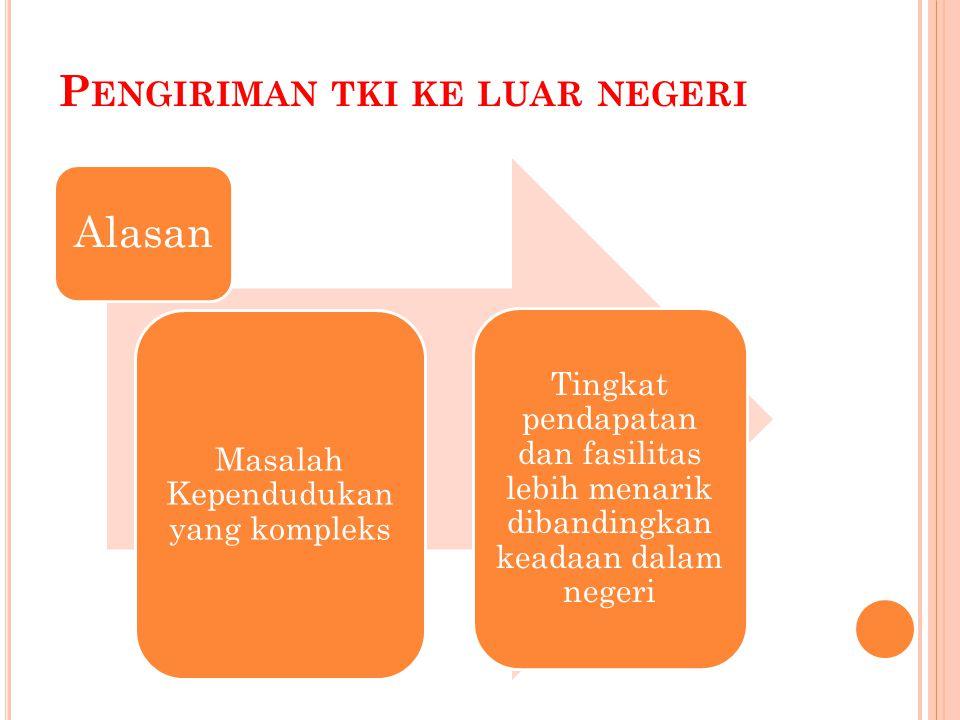 D AMPAK MIGRASI INTERNASIONAL Dampak positif 1.Peningkatan Pendapatan Keluarga 2.