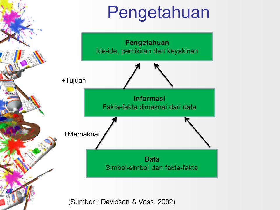 Pengetahuan Ide-ide, pemikiran dan keyakinan Informasi Fakta-fakta dimaknai dari data Data Simbol-simbol dan fakta-fakta +Memaknai +Tujuan (Sumber : D