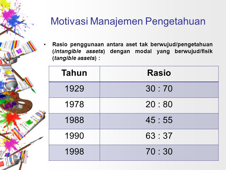 Motivasi Manajemen Pengetahuan Rasio penggunaan antara aset tak berwujud/pengetahuan (intangible assets) dengan modal yang berwujud/fisik (tangible as