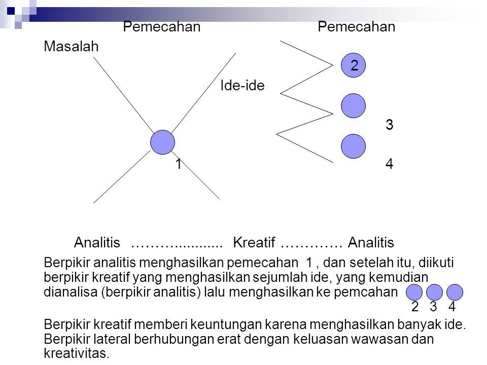 Pemecahan Masalah 2 Ide-ide 3 1 4 Analitis ………............