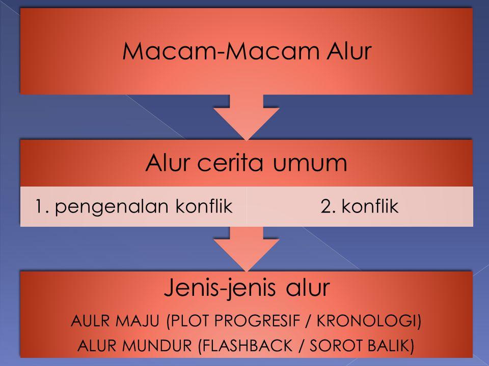 Jenis-jenis alur AULR MAJU (PLOT PROGRESIF / KRONOLOGI) ALUR MUNDUR (FLASHBACK / SOROT BALIK) Alur cerita umum 1. pengenalan konflik2. konflik Macam-M