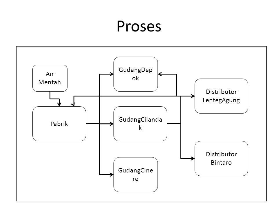 Proses Air Mentah Pabrik GudangCilanda k GudangDep ok GudangCine re Distributor LentegAgung Distributor Bintaro