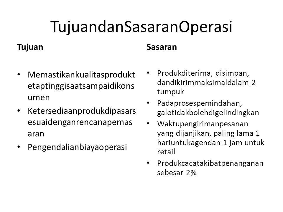 StrategiPersediaan Sistempersediaan yang dipiliholeh CV PancaSinergiUtamaadalah The Basic Economic Order Quantity (EOQ).