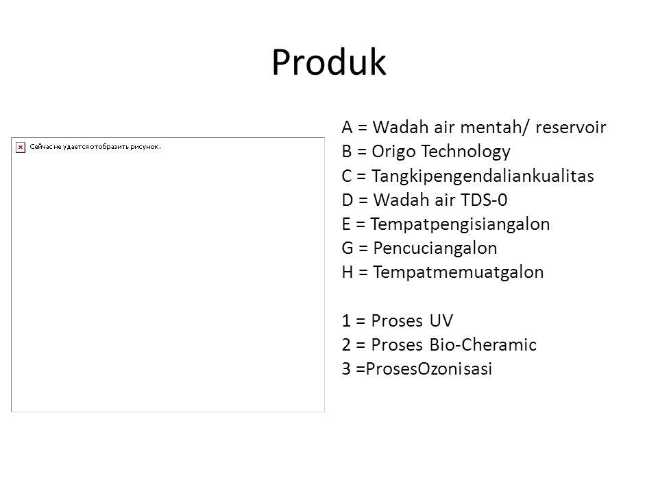 Produk A = Wadah air mentah/ reservoir B = Origo Technology C = Tangkipengendaliankualitas D = Wadah air TDS-0 E = Tempatpengisiangalon G = Pencuciangalon H = Tempatmemuatgalon 1 = Proses UV 2 = Proses Bio-Cheramic 3 =ProsesOzonisasi