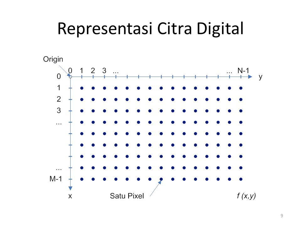 9 Representasi Citra Digital
