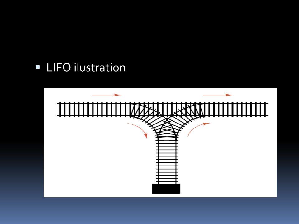  LIFO ilustration