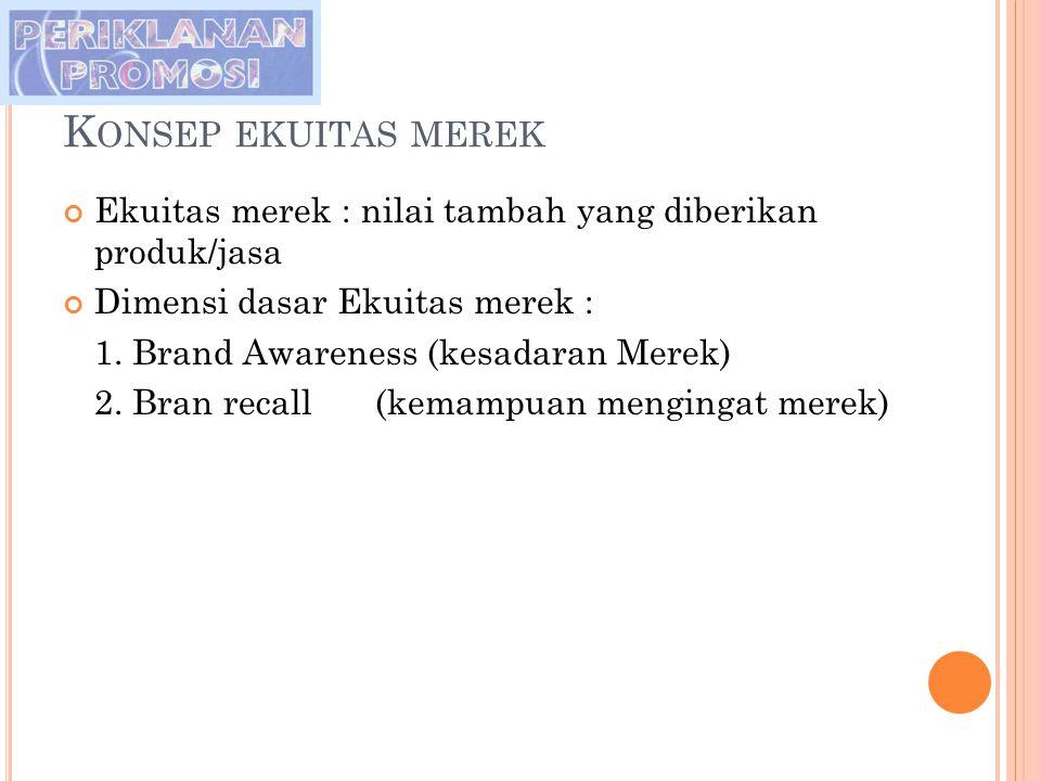 K ONSEP EKUITAS MEREK Ekuitas merek : nilai tambah yang diberikan produk/jasa Dimensi dasar Ekuitas merek : 1. Brand Awareness (kesadaran Merek) 2. Br