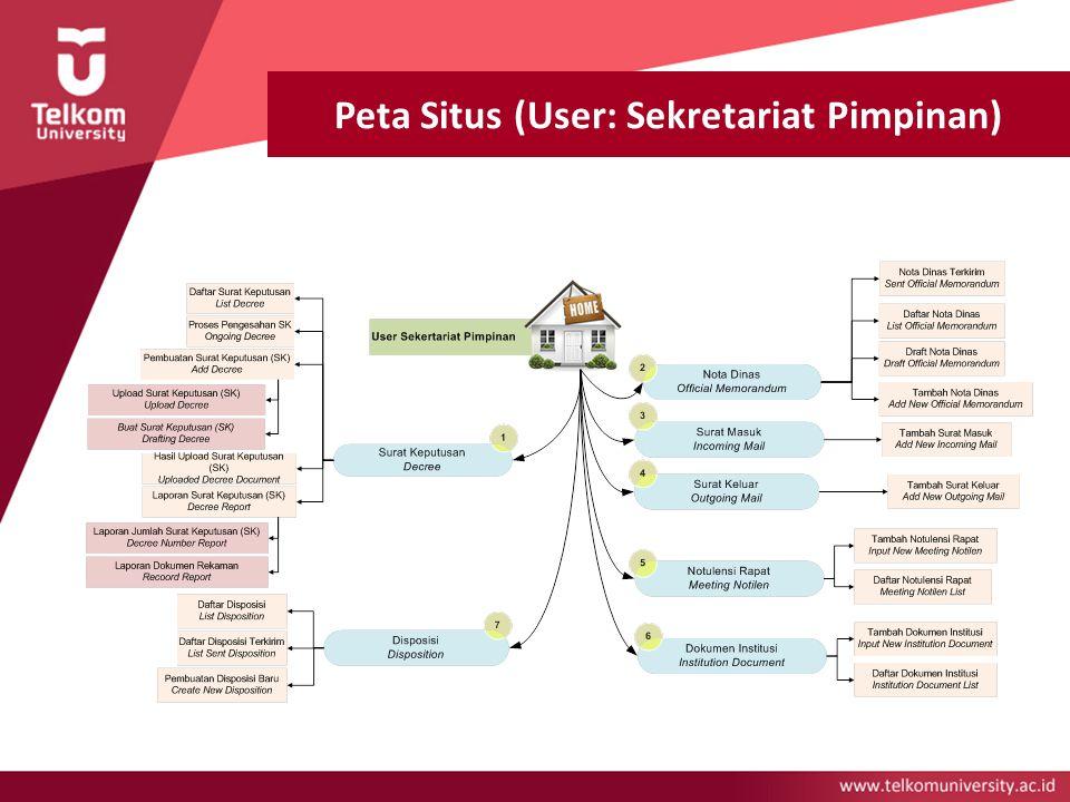 Peta Situs (User: Sekretariat Pimpinan)