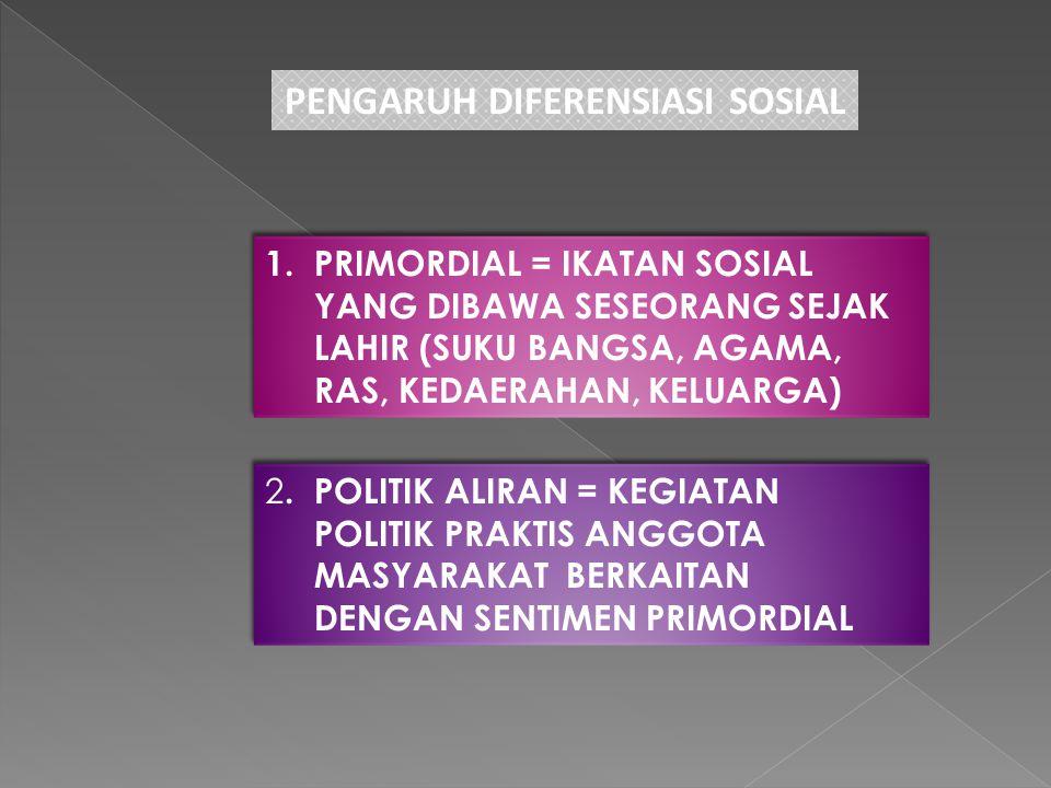 PENGARUH DIFERENSIASI SOSIAL 1. PRIMORDIAL = IKATAN SOSIAL YANG DIBAWA SESEORANG SEJAK LAHIR (SUKU BANGSA, AGAMA, RAS, KEDAERAHAN, KELUARGA) 1. PRIMOR