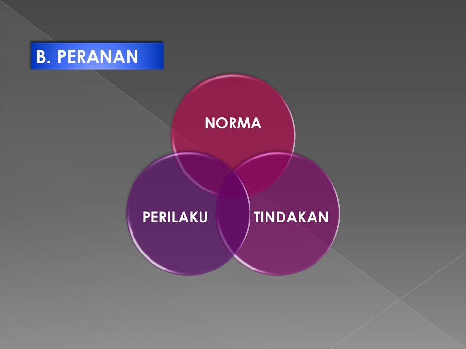 B. PERANAN NORMA TINDAKANPERILAKU