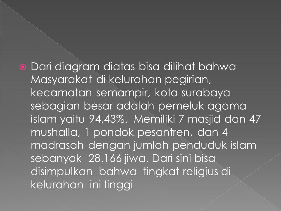  Dari diagram diatas bisa dilihat bahwa Masyarakat di kelurahan pegirian, kecamatan semampir, kota surabaya sebagian besar adalah pemeluk agama islam yaitu 94,43%.
