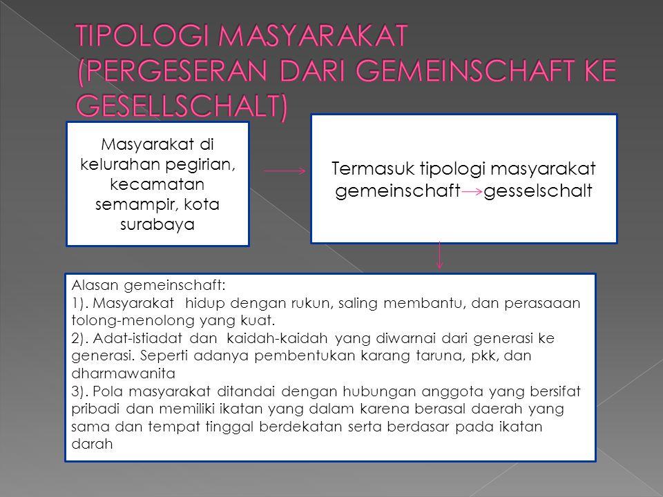 Masyarakat di kelurahan pegirian, kecamatan semampir, kota surabaya Termasuk tipologi masyarakat gemeinschaft gesselschalt Alasan gemeinschaft: 1).