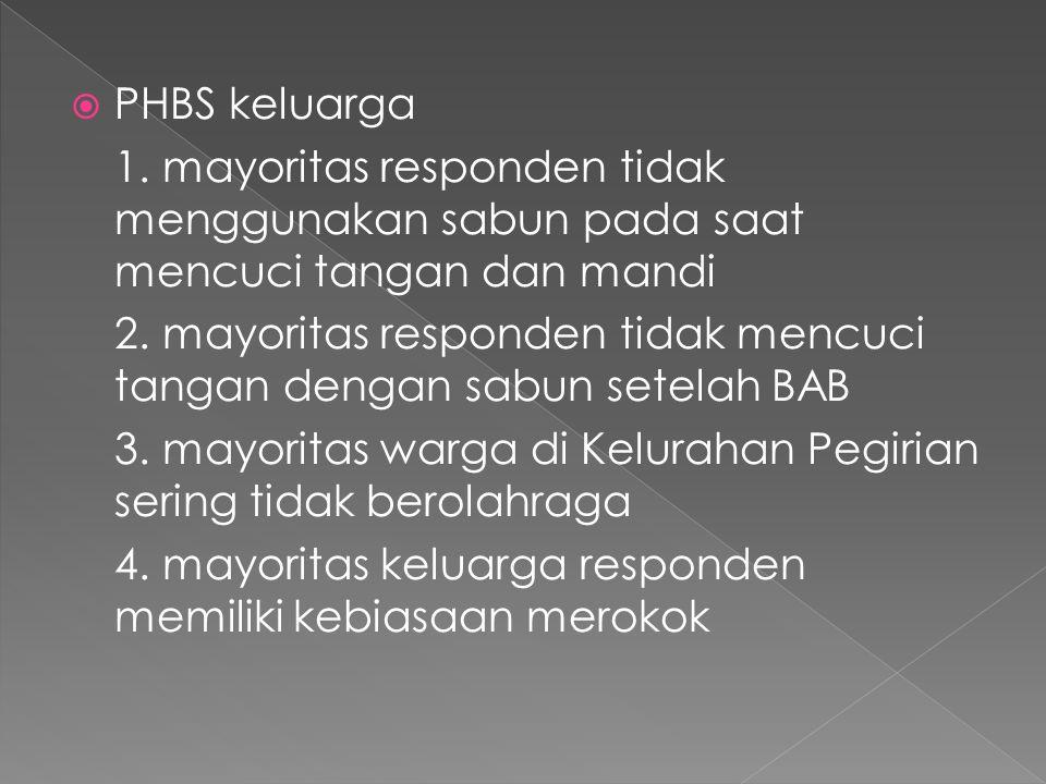  PHBS keluarga 1.