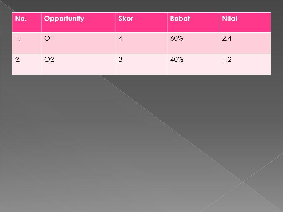 No.OpportunitySkorBobotNilai 1.O1460%2,4 2.O2340%1,2