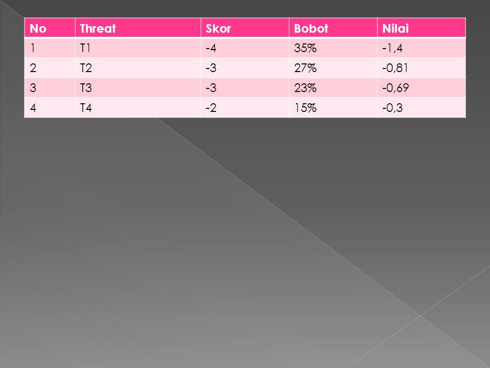 NoThreatSkorBobotNilai 1T1-435%-1,4 2T2-327%-0,81 3T3-323%-0,69 4T4-215%-0,3