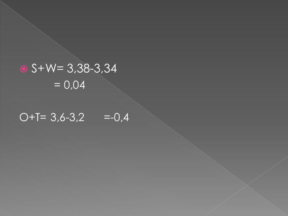  S+W= 3,38-3,34 = 0,04 O+T= 3,6-3,2=-0,4