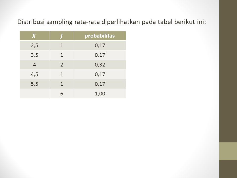 Distribusi sampling rata-rata diperlihatkan pada tabel berikut ini: fprobabilitas 2,510,17 3,510,17 420,32 4,510,17 5,510,17 61,00