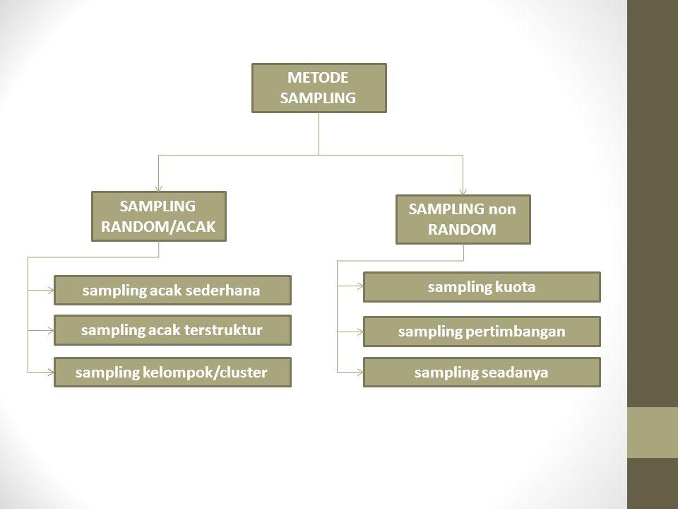 METODE SAMPLING SAMPLING RANDOM/ACAK sampling acak sederhana sampling acak terstruktur sampling kelompok/cluster SAMPLING non RANDOM sampling kuota sa