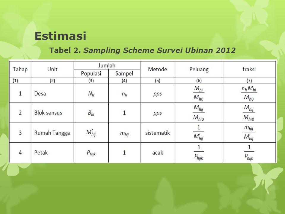 Estimasi Tabel 2. Sampling Scheme Survei Ubinan 2012
