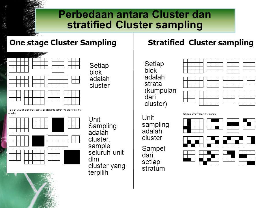 One stage Cluster Sampling Stratified Cluster sampling Setiap blok adalah strata (kumpulan dari cluster) Setiap blok adalah cluster Unit Sampling adal