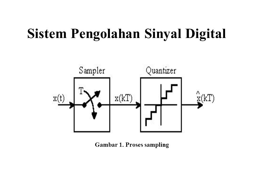 Gambar 2. Pengubahan dari sinyal kontinyu ke sinyal diskret