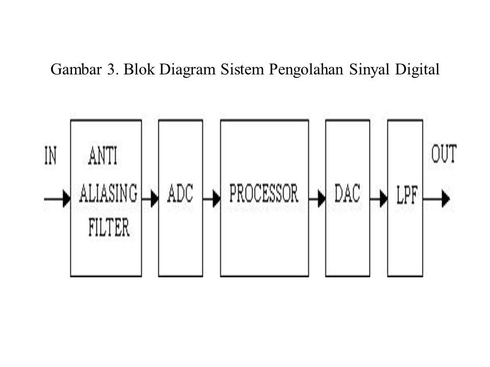 Sistem Pengolahan Sinyal Digital * Proses pengolahan sinyal digital dapat dilakukan oleh prosesor general seperti halnya yang lazim digunakan di personal komputer, misal processor 80386, 68030, ataupun oleh prosesor RISC seperti 80860.