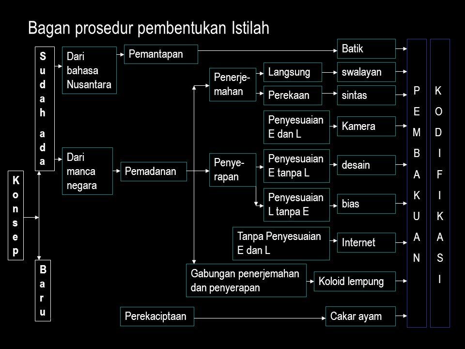 Bagan prosedur pembentukan Istilah KonsepKonsep SudahadaSudahada BaruBaru Dari bahasa Nusantara Dari manca negara Pemantapan Pemadanan Perekaciptaan P