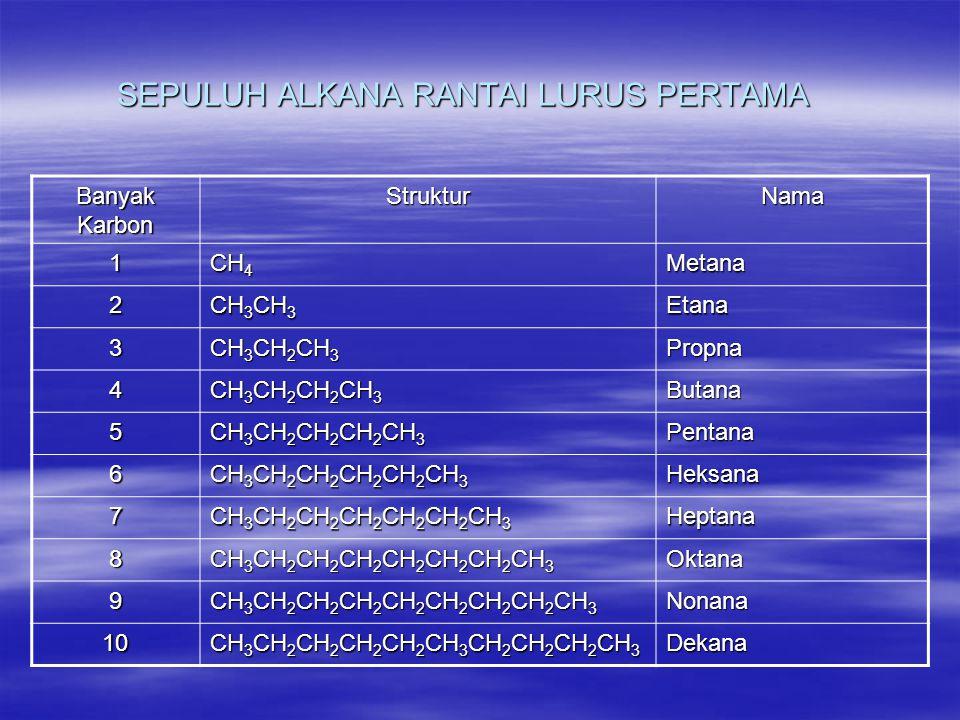 SEPULUH ALKANA RANTAI LURUS PERTAMA Banyak Karbon StrukturNama 1 CH 4 Metana 2 CH 3 CH 3 Etana 3 CH 3 CH 2 CH 3 Propna 4 CH 3 CH 2 CH 2 CH 3 Butana 5