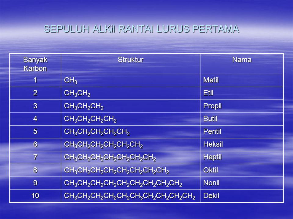 ALKOHOL  RUMUS UMUM = R-OH  R = ALKIL  0H = GUGUS HIDROKSIL  KLASIFIKASI: -METIL-PRIMER-SEKUNDER-TERSIER