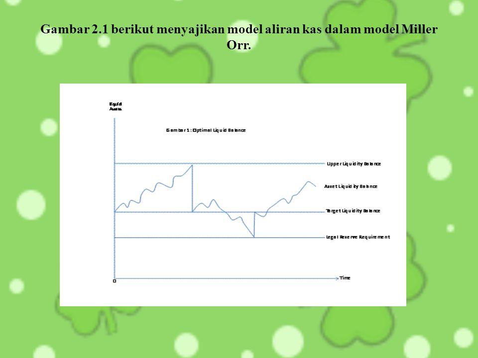 Gambar 2.1 berikut menyajikan model aliran kas dalam model Miller Orr.