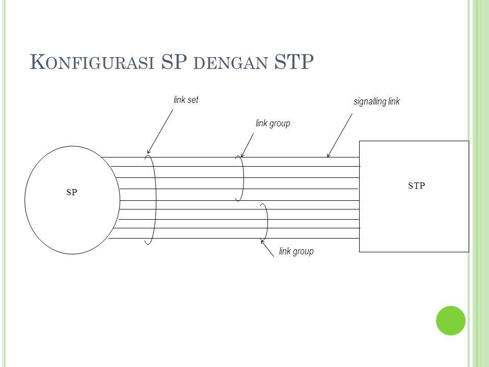 K ONFIGURASI SP DENGAN STP link group link set signalling link link group SP STP