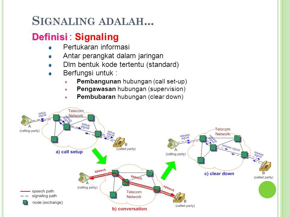 S IGNALING ADALAH... Definisi Definisi : Signaling Pertukaran informasi Antar perangkat dalam jaringan Dlm bentuk kode tertentu (standard) Berfungsi u