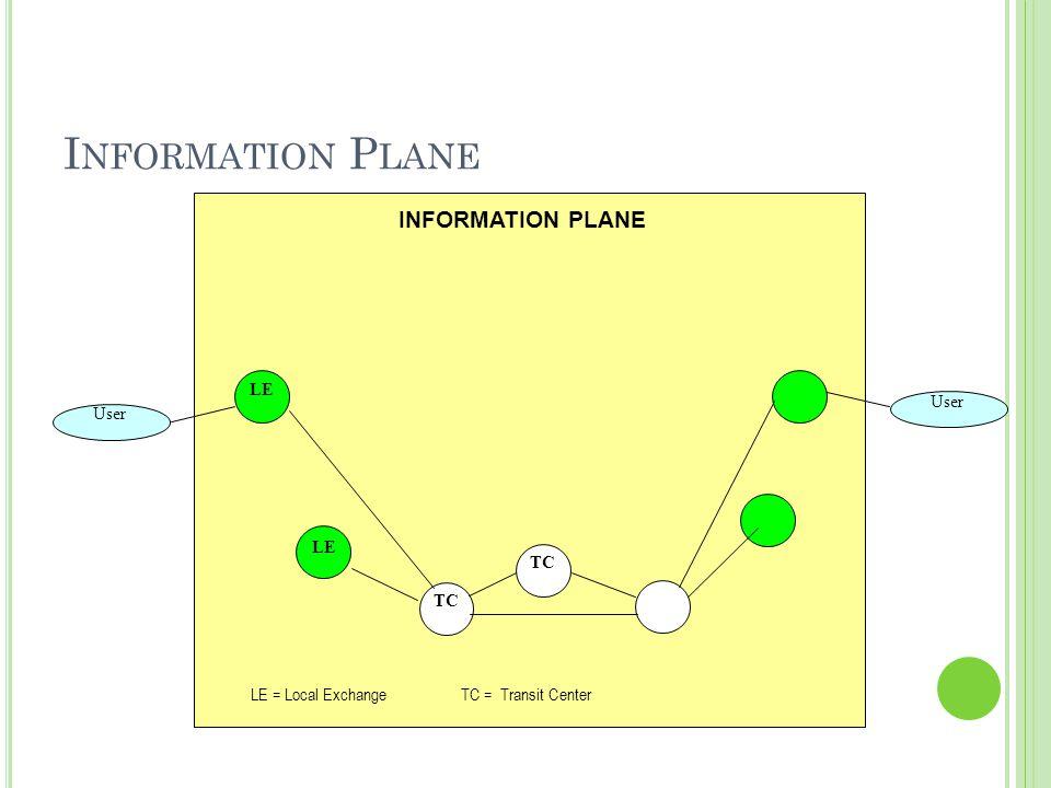 I NFORMATION P LANE User LE INFORMATION PLANE LE = Local ExchangeTC = Transit Center TC