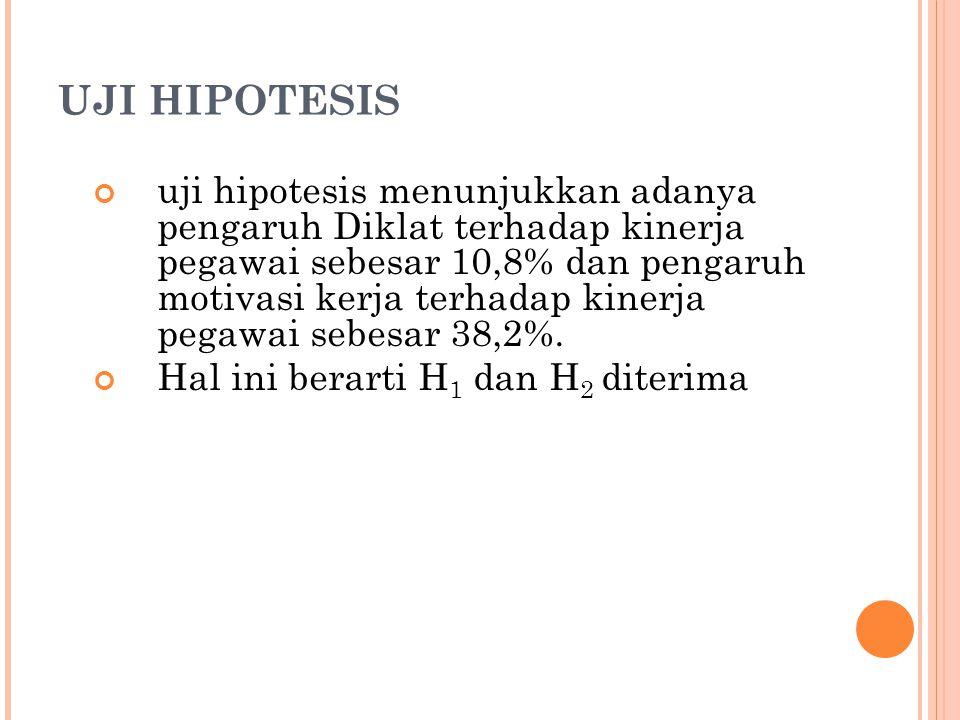 UJI HIPOTESIS uji hipotesis menunjukkan adanya pengaruh Diklat terhadap kinerja pegawai sebesar 10,8% dan pengaruh motivasi kerja terhadap kinerja peg