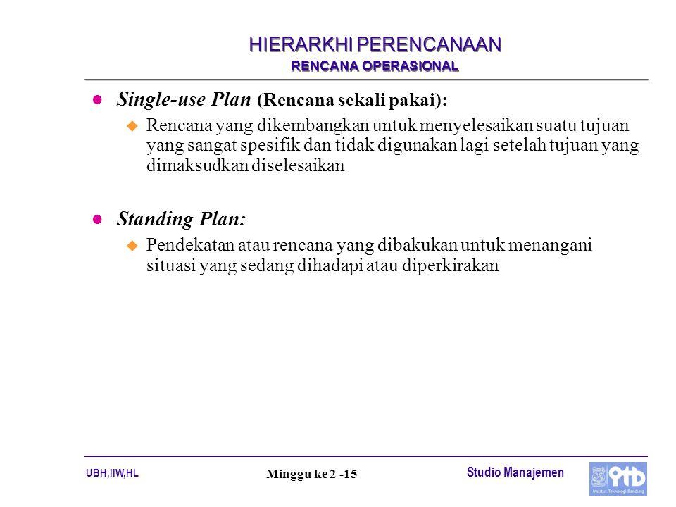 UBH,IIW,HL Studio Manajemen Minggu ke 2 -15 HIERARKHI PERENCANAAN RENCANA OPERASIONAL l Single-use Plan (Rencana sekali pakai): u Rencana yang dikemba