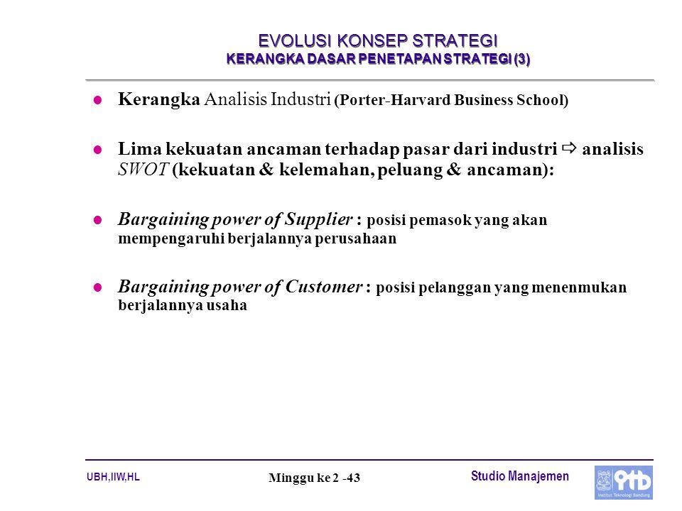 UBH,IIW,HL Studio Manajemen Minggu ke 2 -43 EVOLUSI KONSEP STRATEGI KERANGKA DASAR PENETAPAN STRATEGI (3) l Kerangka Analisis Industri (Porter-Harvard
