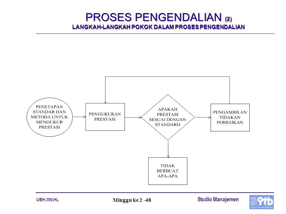 UBH,IIW,HL Studio Manajemen Minggu ke 2 -48 PROSES PENGENDALIAN (2) LANGKAH-LANGKAH POKOK DALAM PROSES PENGENDALIAN