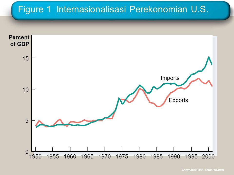 Figure 1 Internasionalisasi Perekonomian U.S. Percent of GDP 0 5 10 15 19501955196019651970197519801990198520001995 Exports Imports Copyright © 2004 S