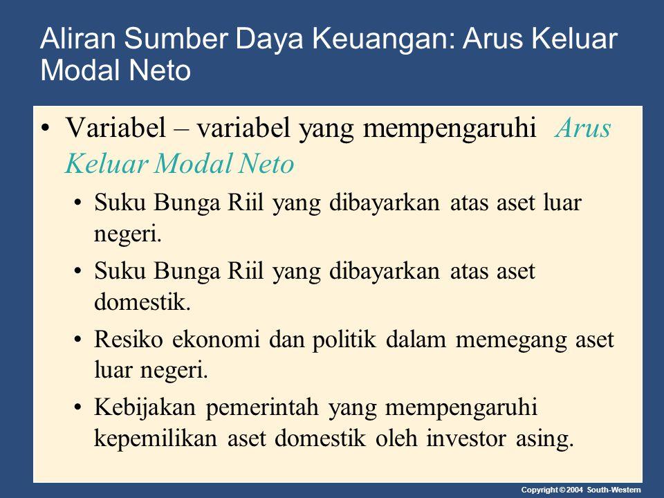 Copyright © 2004 South-Western Aliran Sumber Daya Keuangan: Arus Keluar Modal Neto Variabel – variabel yang mempengaruhi Arus Keluar Modal Neto Suku B