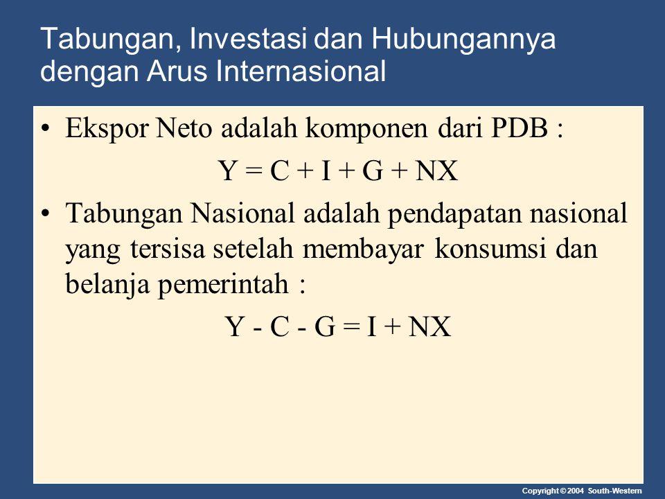 Copyright © 2004 South-Western Tabungan, Investasi dan Hubungannya dengan Arus Internasional Ekspor Neto adalah komponen dari PDB : Y = C + I + G + NX