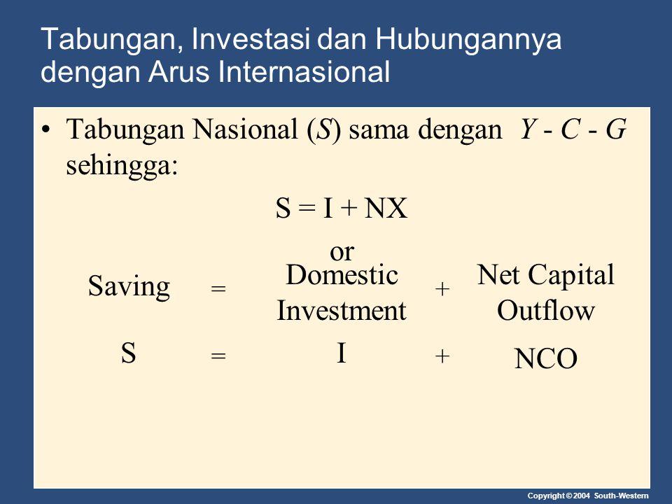 Copyright © 2004 South-Western Tabungan, Investasi dan Hubungannya dengan Arus Internasional Tabungan Nasional (S) sama dengan Y - C - G sehingga: S =
