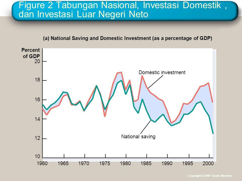 Figure 2 Tabungan Nasional, Investasi Domestik, dan Investasi Luar Negeri Neto Percent of GDP 20 18 16 14 12 10 19601965199519901985198019751970 (a) N