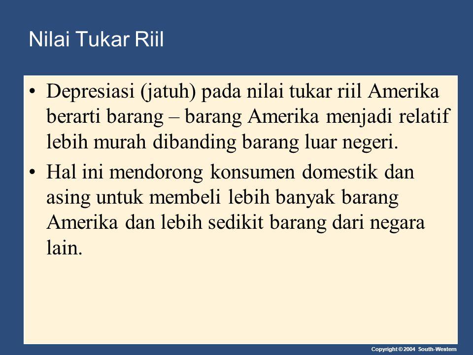 Copyright © 2004 South-Western Nilai Tukar Riil Depresiasi (jatuh) pada nilai tukar riil Amerika berarti barang – barang Amerika menjadi relatif lebih