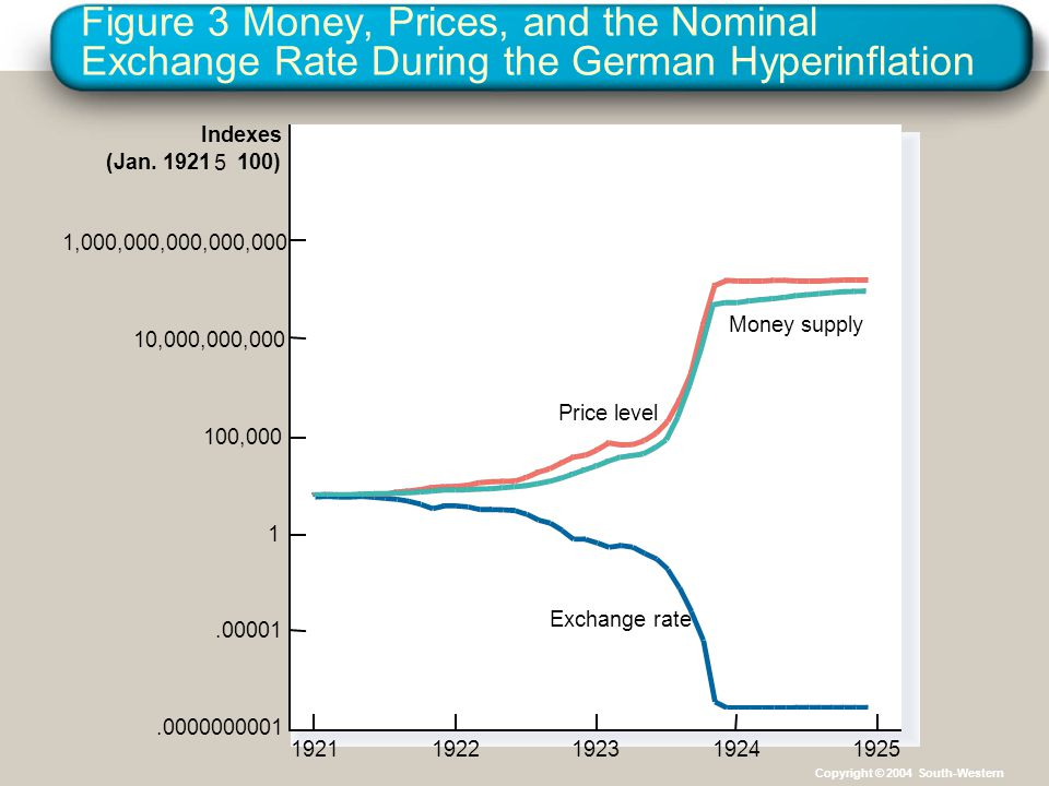 Figure 3 Money, Prices, and the Nominal Exchange Rate During the German Hyperinflation 10,000,000,000 1,000,000,000,000,000 100,000 1.00001.0000000001 1921192219231924 Exchange rate Money supply Price level 1925 Indexes (Jan.