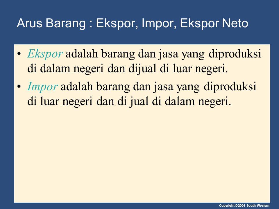 Copyright © 2004 South-Western Arus Barang : Ekspor, Impor, Ekspor Neto Ekspor Neto (NX) adalah nilai ekspor suatu negara dikurangi nilai impornya.