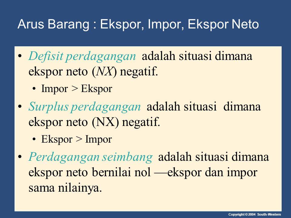Copyright © 2004 South-Western Arus Barang : Ekspor, Impor, Ekspor Neto Defisit perdagangan adalah situasi dimana ekspor neto (NX) negatif. Impor > Ek